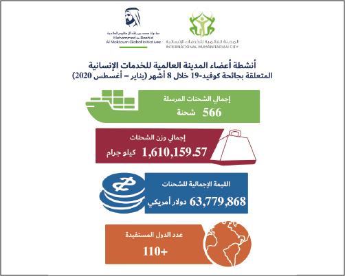 (Arabic) IHC Members Covid19 response graph Jan to Aug 2020