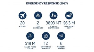 IHC-Emergency-Response_for-website-infographics-28feb2018