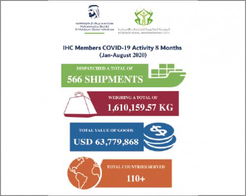 IHC Members Covid19 response graph Jan to Aug 2020