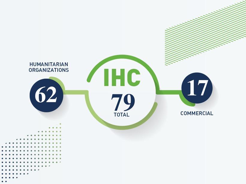 IHC Members