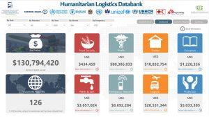 Humanitarian Logistics Databank